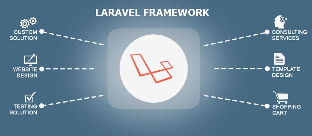 Laravel – специфика при инсталиране